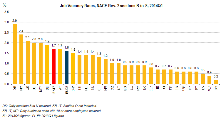 Job_Vacancy_Rate_by_country_2014Q1